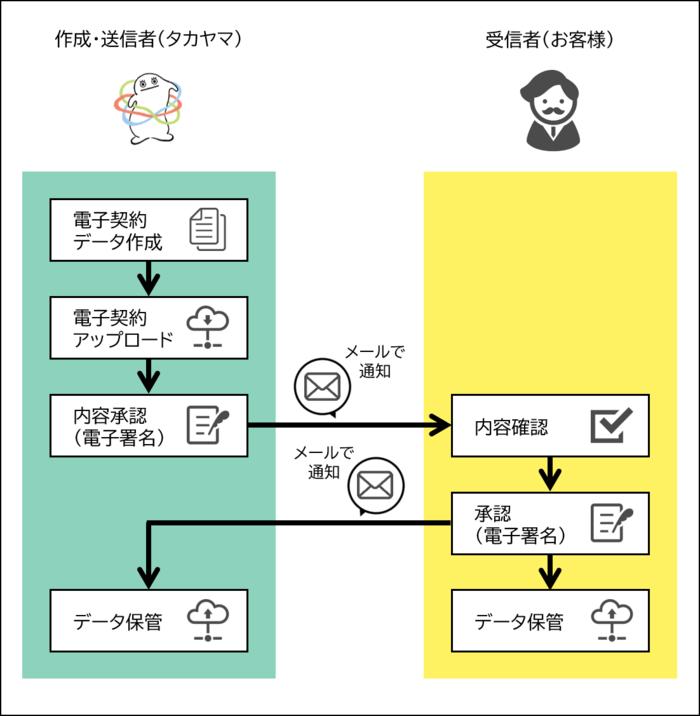電子契約(図).png